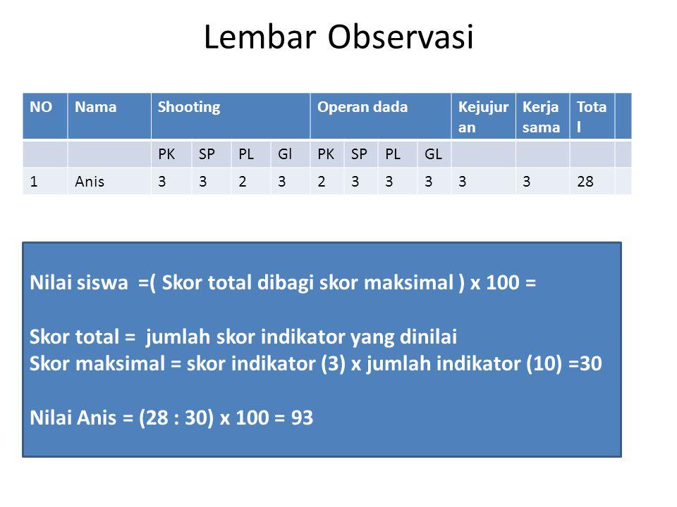 Lembar Observasi NONamaShootingOperan dadaKejujur an Kerja sama Tota l PKSPPLGlPKSPPLGL 1Anis332323333328 Nilai siswa =( Skor total dibagi skor maksimal ) x 100 = Skor total = jumlah skor indikator yang dinilai Skor maksimal = skor indikator (3) x jumlah indikator (10) =30 Nilai Anis = (28 : 30) x 100 = 93