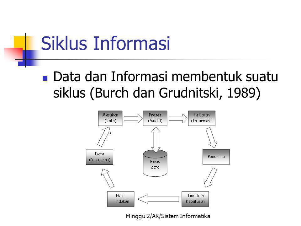 Minggu 2/AK/Sistem Informatika Siklus Informasi Data dan Informasi membentuk suatu siklus (Burch dan Grudnitski, 1989)
