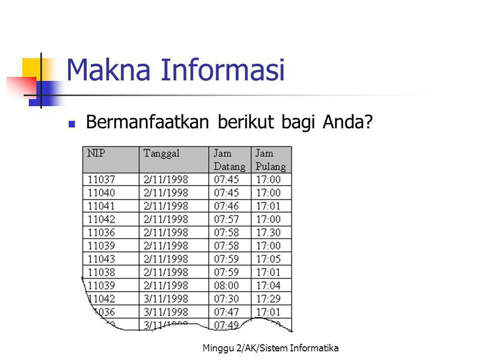 Minggu 2/AK/Sistem Informatika Makna Informasi Bermanfaatkan berikut bagi Anda?