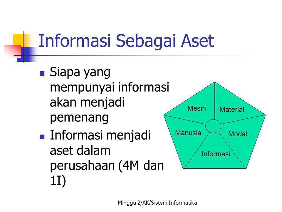 Minggu 2/AK/Sistem Informatika Data Vs Informasi Informasi sebagai data yang telah diproses sedemikian rupa sehingga meningkatkan pengetahuan sesorang yang menggunakan data tersebut (McFadden dkk 1999).
