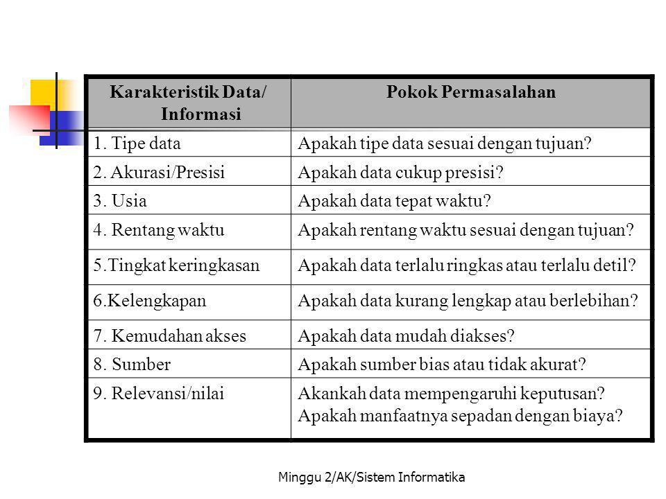 Karakteristik Data/Informasi Pokok Permasalahan 1. Tipe dataApakah tipe data sesuai dengan tujuan? 2. Akurasi/PresisiApakah data cukup presisi? 3. Usi