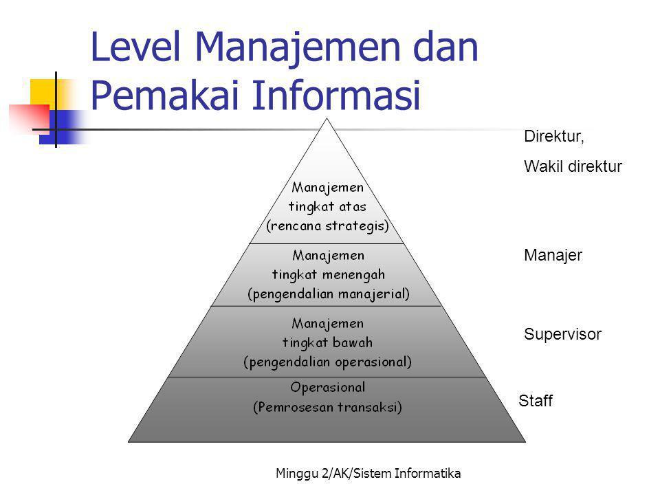 Minggu 2/AK/Sistem Informatika Level Manajemen dan Pemakai Informasi Direktur, Wakil direktur Manajer Supervisor Staff