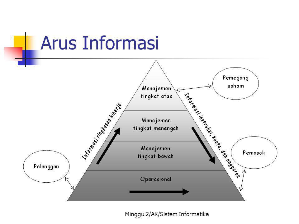 Minggu 2/AK/Sistem Informatika Arus Informasi