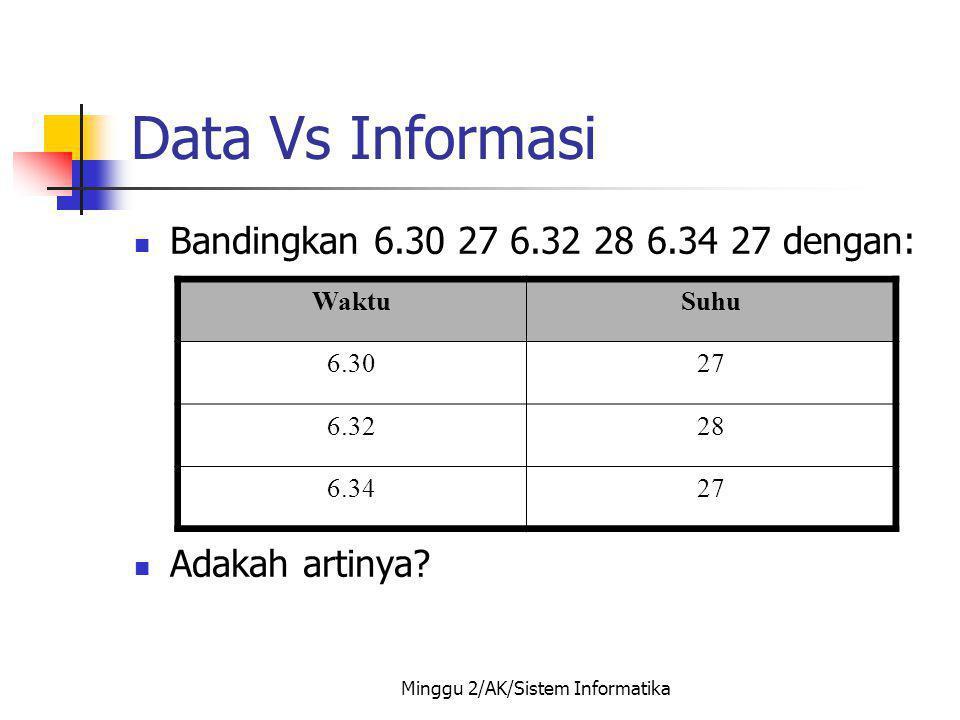 Minggu 2/AK/Sistem Informatika Data Vs Informasi Bandingkan 6.30 27 6.32 28 6.34 27 dengan: Adakah artinya? WaktuSuhu 6.3027 6.3228 6.3427