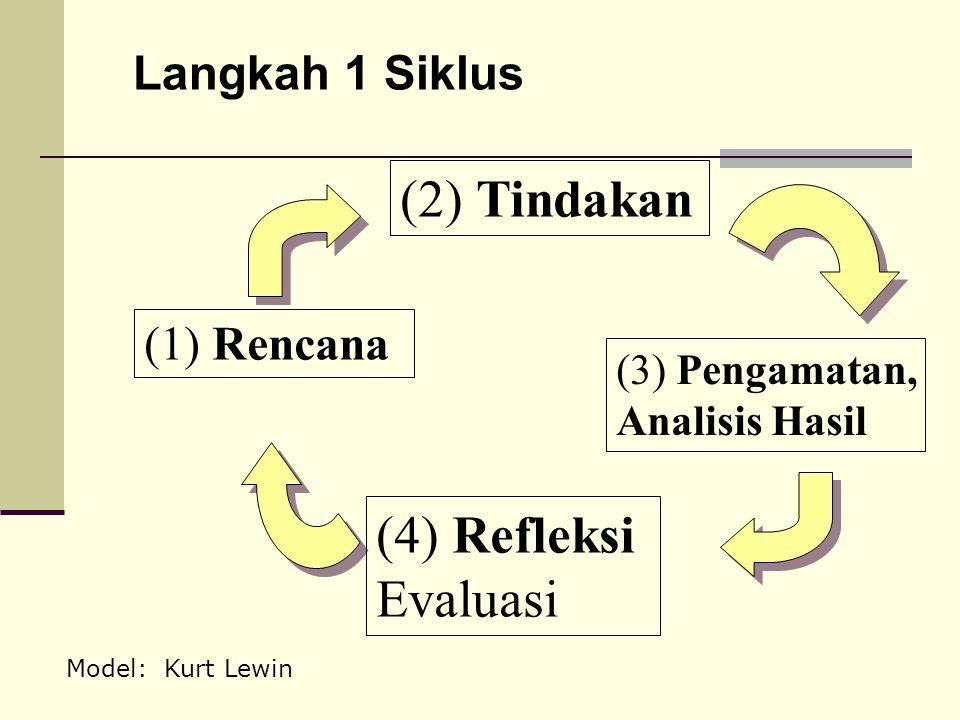 Langkah 1 Siklus (1) Rencana (2) Tindakan (3) Pengamatan, Analisis Hasil (4) Refleksi Evaluasi Model: Kurt Lewin