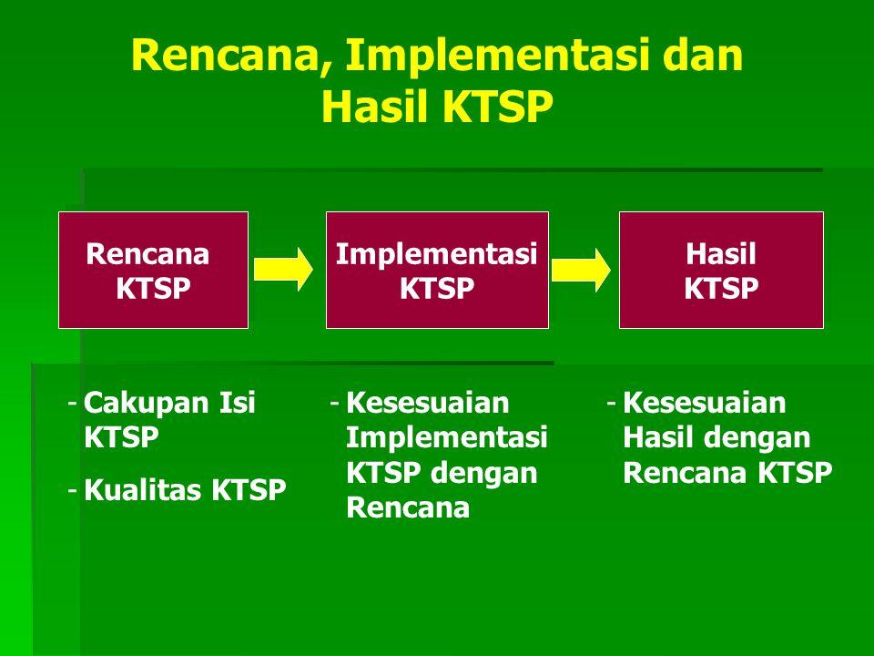 Rencana, Implementasi dan Hasil KTSP Rencana KTSP Rencana KTSP Implementasi KTSP Implementasi KTSP Hasil KTSP Hasil KTSP -Cakupan Isi KTSP -Kualitas K