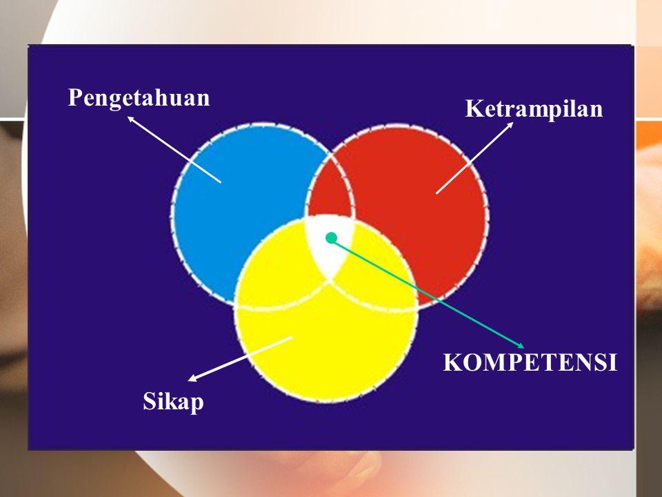 KOMPETENSI Ketrampilan Sikap Pengetahuan
