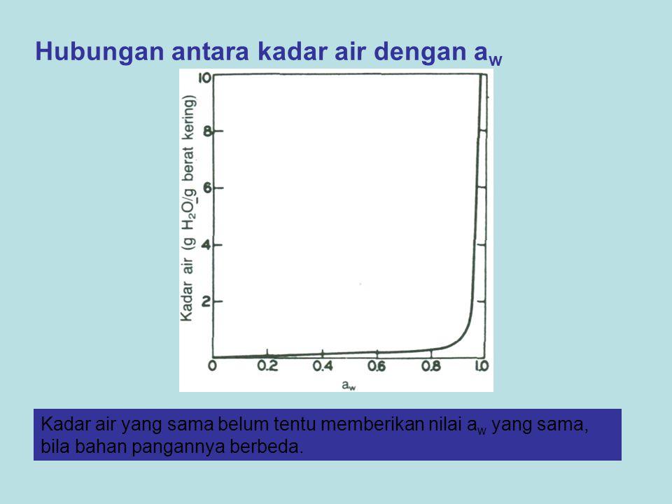 Hubungan antara kadar air dengan a w Kadar air yang sama belum tentu memberikan nilai a w yang sama, bila bahan pangannya berbeda.