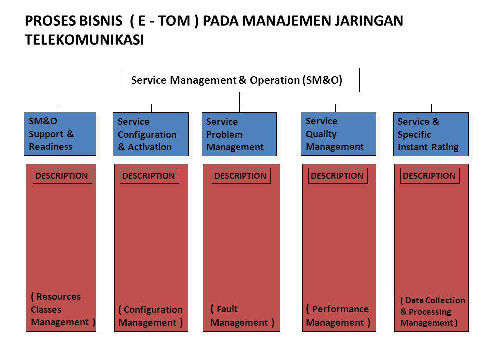 Service Management & Operation (SM&O) DESCRIPTION ( Fault Management ) ( Performance Management ) ( Data Collection & Processing Management ) SM&O Sup