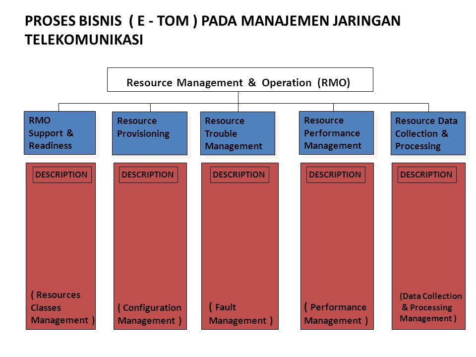 Resource Management & Operation (RMO) DESCRIPTION ( Resources Classes Management ) ( Configuration Management ) ( Fault Management ) ( Performance Man