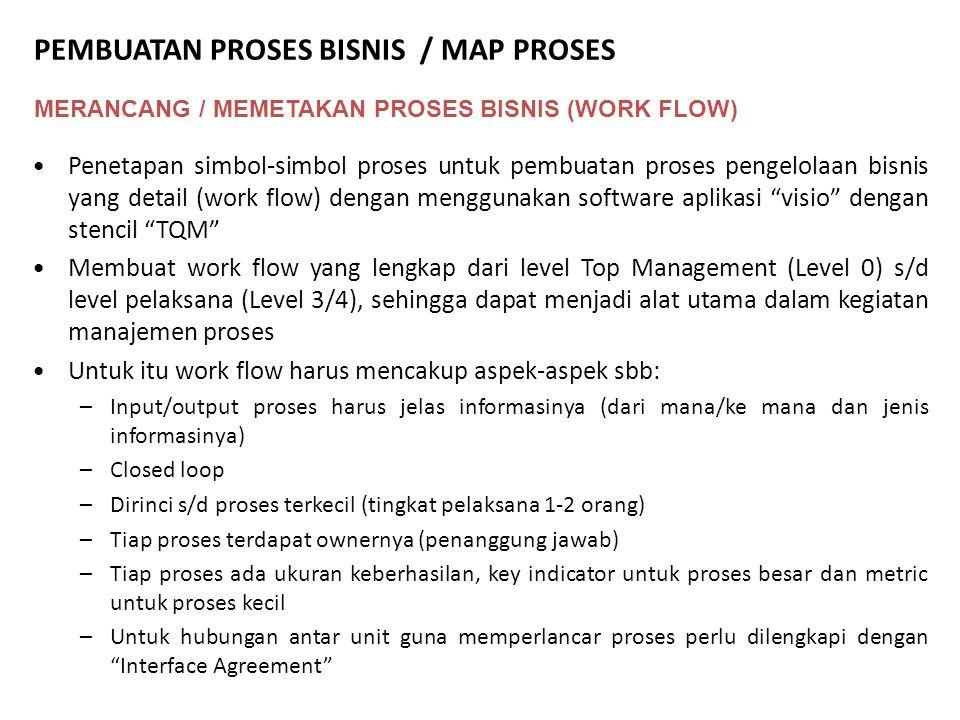 MERANCANG / MEMETAKAN PROSES BISNIS (WORK FLOW) Penetapan simbol-simbol proses untuk pembuatan proses pengelolaan bisnis yang detail (work flow) denga