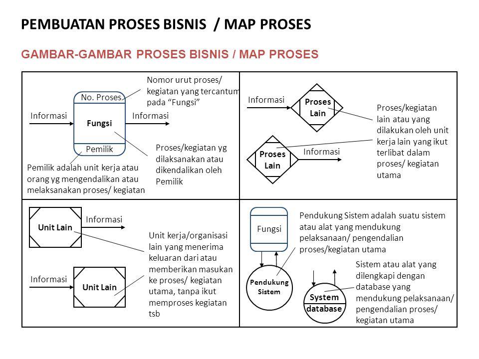"""GAMBAR-GAMBAR PROSES BISNIS / MAP PROSES No. Proses Fungsi Pemilik Informasi Nomor urut proses/ kegiatan yang tercantum pada """"Fungsi"""" Proses/kegiatan"""