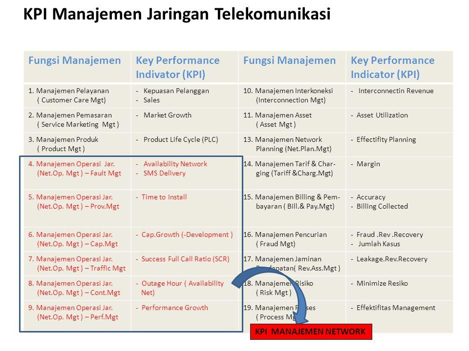 KPI Manajemen Jaringan Telekomunikasi Fungsi ManajemenKey Performance Indivator (KPI) Fungsi ManajemenKey Performance Indicator (KPI) 1. Manajemen Pel
