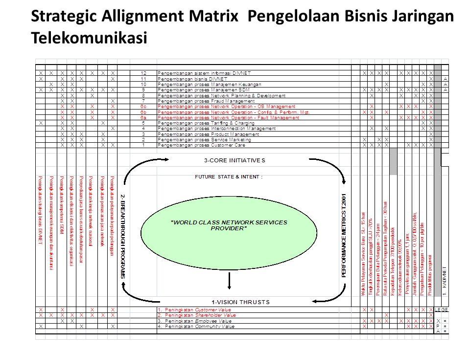 Strategic Allignment Matrix Pengelolaan Bisnis Jaringan Telekomunikasi