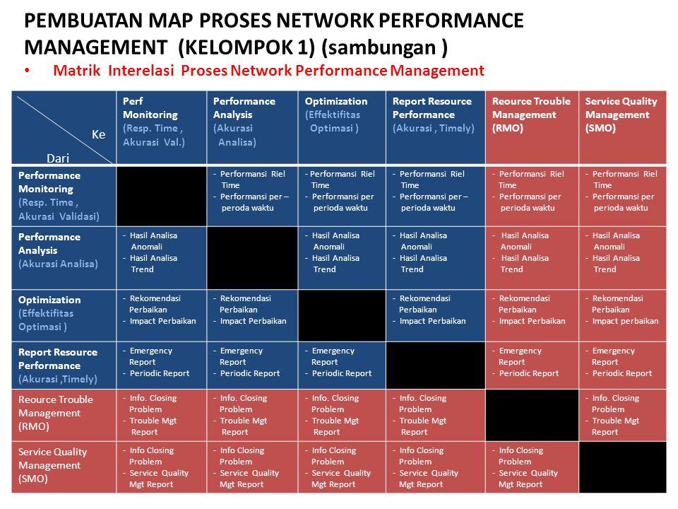 PEMBUATAN MAP PROSES NETWORK PERFORMANCE MANAGEMENT (KELOMPOK 1) (sambungan ) Matrik Interelasi Proses Network Performance Management Perf Monitoring