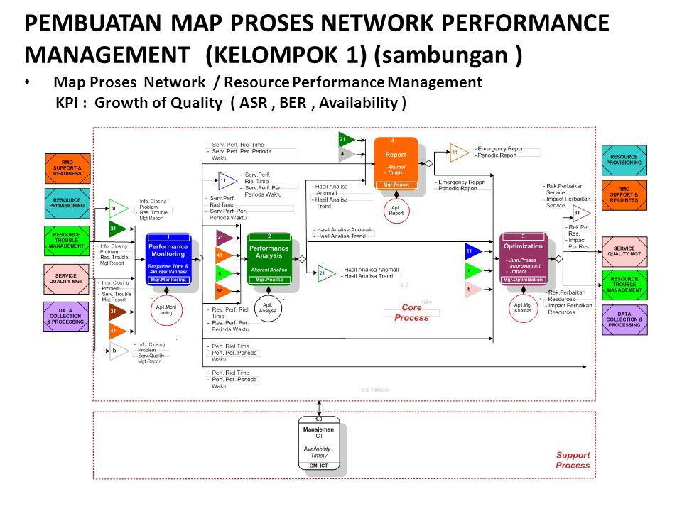 PEMBUATAN MAP PROSES NETWORK PERFORMANCE MANAGEMENT (KELOMPOK 1) (sambungan ) Map Proses Network / Resource Performance Management KPI : Growth of Qua