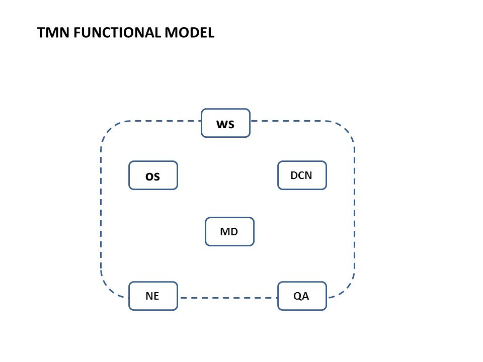 os DCN MD NE ws QA TMN FUNCTIONAL MODEL
