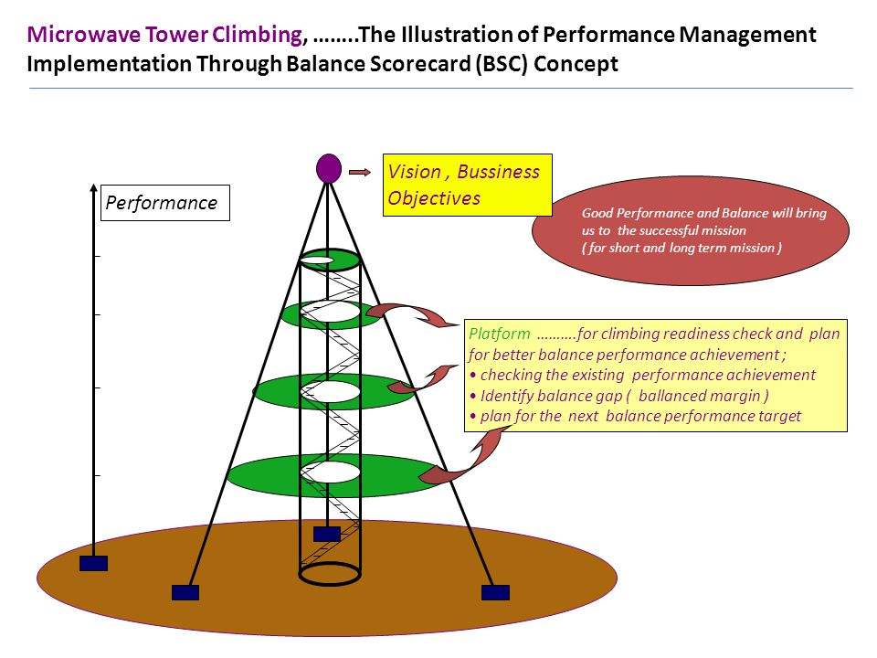 Microwave Tower Climbing, ……..The Illustration of Performance Management Implementation Through Balance Scorecard (BSC) Concept Platform ……….for climbing readiness check and plan for better balance performance achievement ; checking the existing performance achievement Identify balance gap ( ballanced margin ) plan for the next balance performance target Performance Good Performance and Balance will bring us to the successful mission ( for short and long term mission ) Vision, Bussiness Objectives