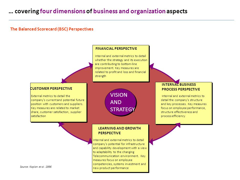 The Balanced Scorecard (BSC) Perspectives Source: Kaplan et al. 1996 FINANCIAL PERSPECTIVE Internal and external metrics to detail whether the strateg