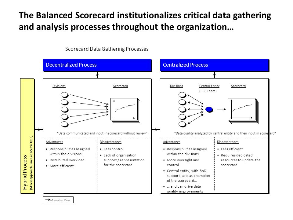 The Balanced Scorecard institutionalizes critical data gathering and analysis processes throughout the organization… Scorecard Data Gathering Processes Information Flow Decentralized Process Hybrid Process (Mixed Approach Based on Metric Type) DivisionsScorecard AdvantagesDisadvantages Responsibilities assigned within the divisions Distributed workload More efficient Less control Lack of organization support / representation for the scorecard Data communicated and input in scorecard without review Centralized Process DivisionsScorecardCentral Entity (BSC Team) AdvantagesDisadvantages Responsibilities assigned within the divisions More oversight and control Central entity, with BoD support, acts as champion of the scorecard… … and can drive data quality improvements Less efficient Requires dedicated resources to update the scorecard Data quality analyzed by central entity and then input in scorecard