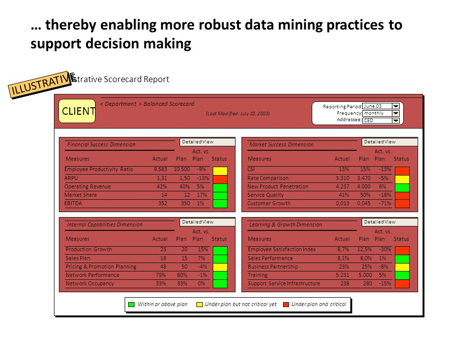 … thereby enabling more robust data mining practices to support decision making Illustrative Scorecard Report Balanced Scorecard (Last Modified: July 10, 2003) Reporting Period: Frequency: Addressee: June 03 monthly CEO Financial Success Dimension Measures ActualPlan Act.