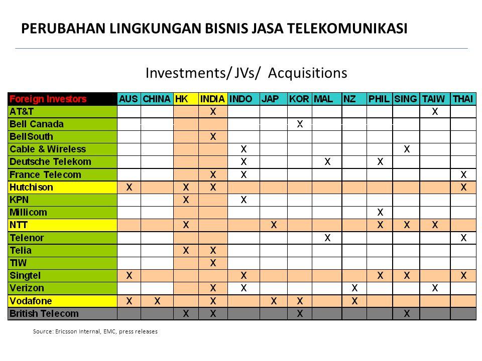 Investments/ JVs/ Acquisitions Source: Ericsson Internal, EMC, press releases PERUBAHAN LINGKUNGAN BISNIS JASA TELEKOMUNIKASI