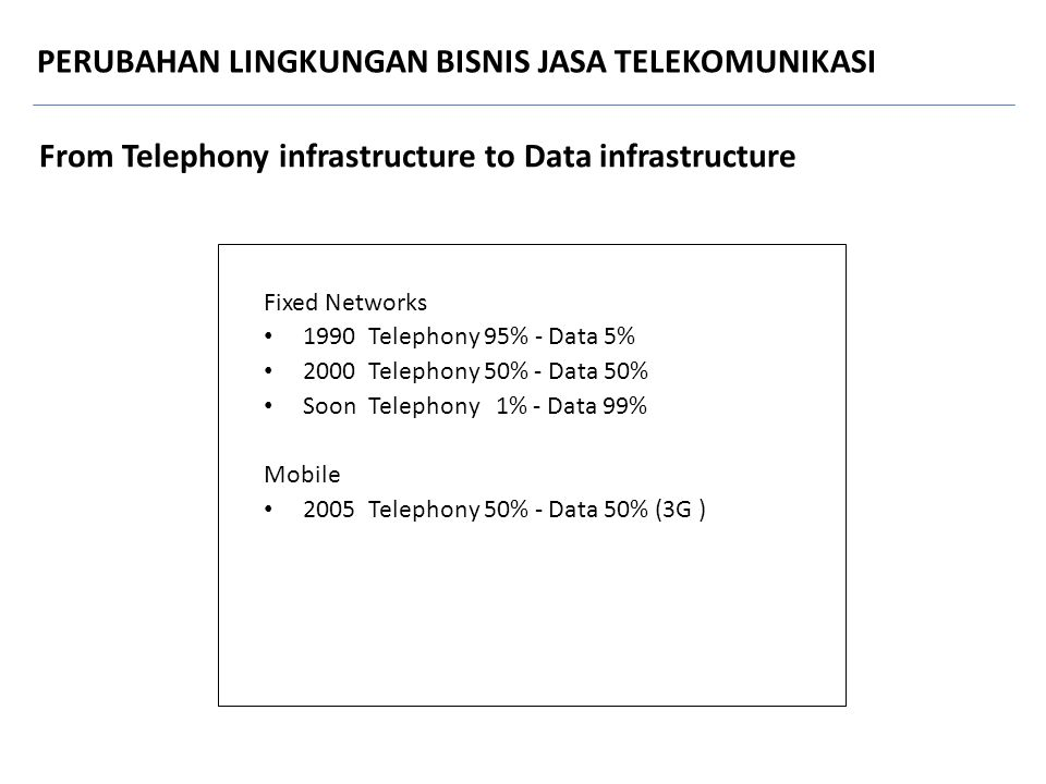 From Telephony infrastructure to Data infrastructure Fixed Networks 1990 Telephony 95% - Data 5% 2000 Telephony 50% - Data 50% Soon Telephony 1% - Dat