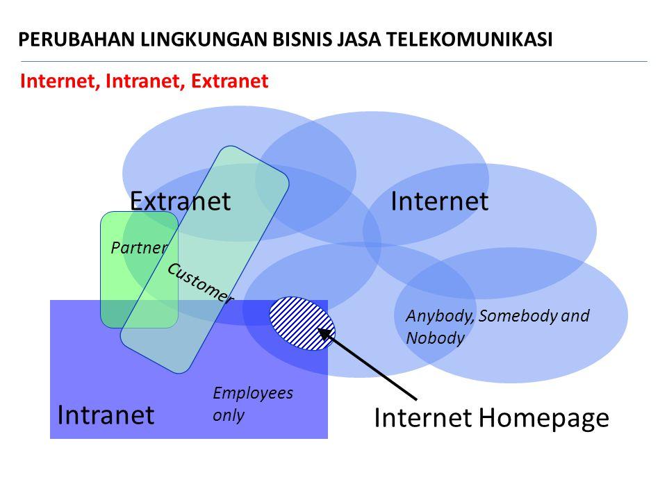 Internet, Intranet, Extranet Intranet Partner Customer Internet Homepage Internet Extranet Employees only Anybody, Somebody and Nobody PERUBAHAN LINGK