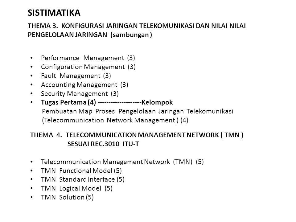 SISTIMATIKA THEMA 3. KONFIGURASI JARINGAN TELEKOMUNIKASI DAN NILAI NILAI PENGELOLAAN JARINGAN (sambungan ) Performance Management (3) Configuration Ma