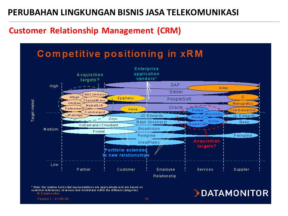 Customer Relationship Management (CRM) PERUBAHAN LINGKUNGAN BISNIS JASA TELEKOMUNIKASI