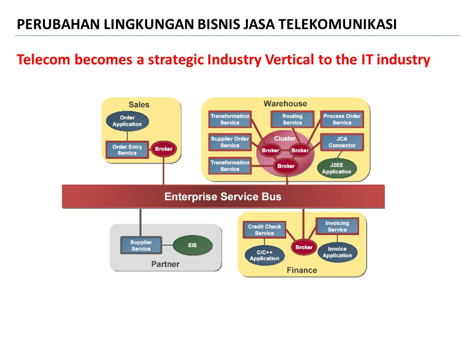 Telecom becomes a strategic Industry Vertical to the IT industry PERUBAHAN LINGKUNGAN BISNIS JASA TELEKOMUNIKASI