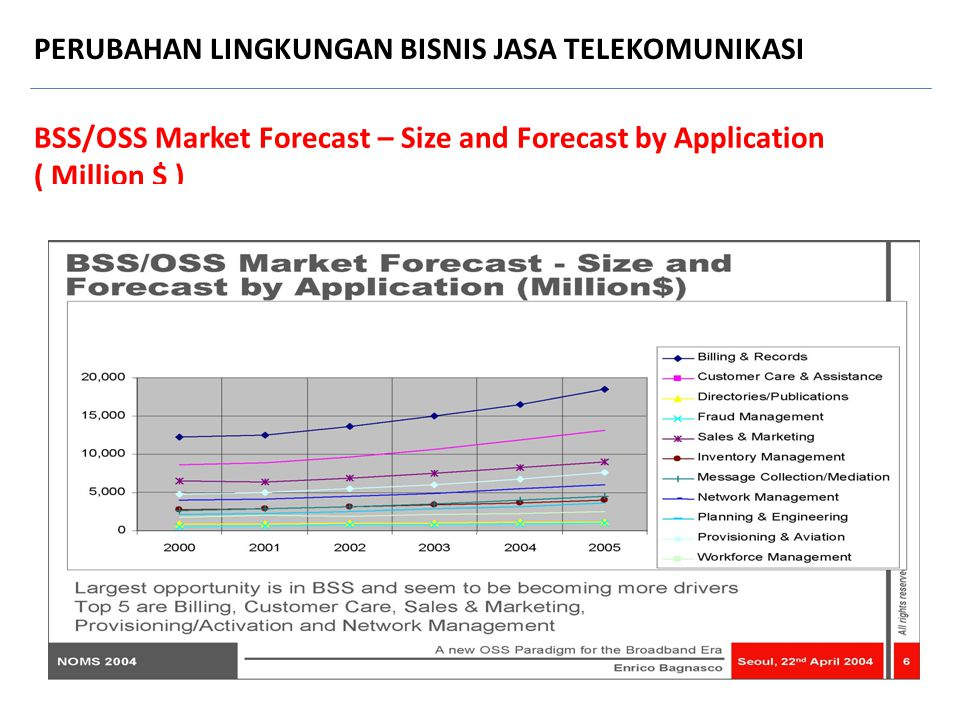 BSS/OSS Market Forecast – Size and Forecast by Application ( Million $ ) PERUBAHAN LINGKUNGAN BISNIS JASA TELEKOMUNIKASI