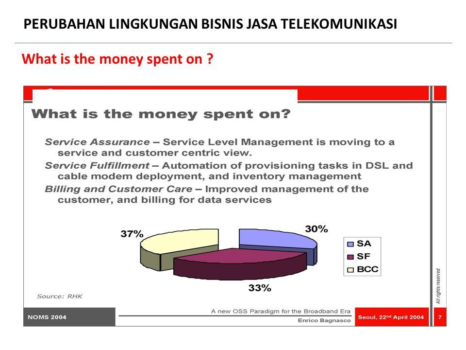 What is the money spent on ? PERUBAHAN LINGKUNGAN BISNIS JASA TELEKOMUNIKASI