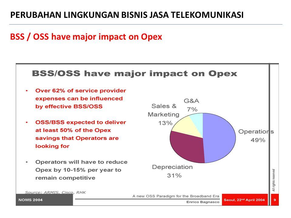 BSS / OSS have major impact on Opex PERUBAHAN LINGKUNGAN BISNIS JASA TELEKOMUNIKASI