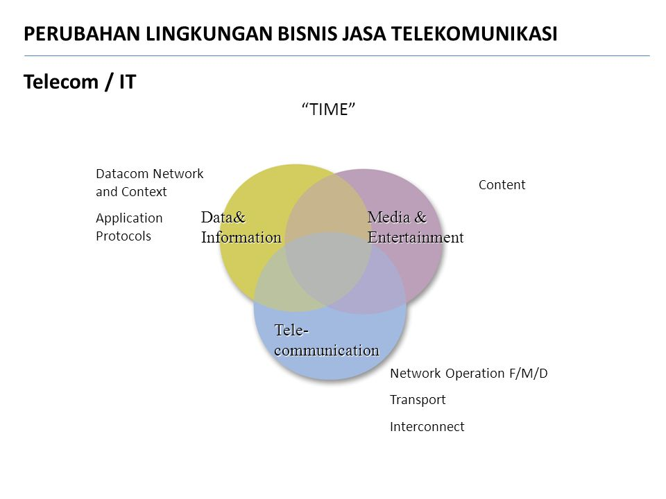 Data& Information Data& Information Tele- communication Media & Entertainment Media & Entertainment Datacom Network and Context Application Protocols Content Network Operation F/M/D Transport Interconnect TIME Telecom / IT PERUBAHAN LINGKUNGAN BISNIS JASA TELEKOMUNIKASI
