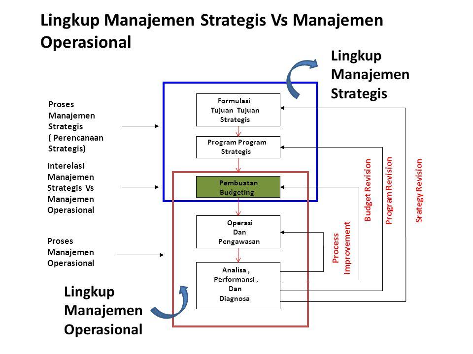 Formulasi Tujuan Strategis Program Strategis Pembuatan Budgeting Operasi Dan Pengawasan Analisa, Performansi, Dan Diagnosa Proses Manajemen Strategis