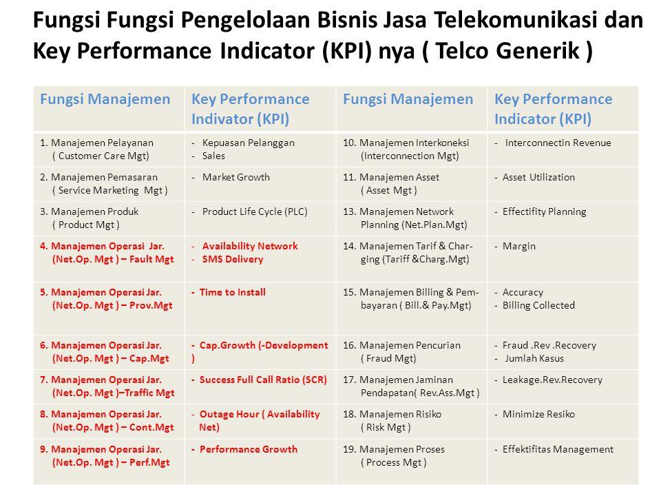 Fungsi Fungsi Pengelolaan Bisnis Jasa Telekomunikasi dan Key Performance Indicator (KPI) nya ( Telco Generik ) Fungsi ManajemenKey Performance Indivat