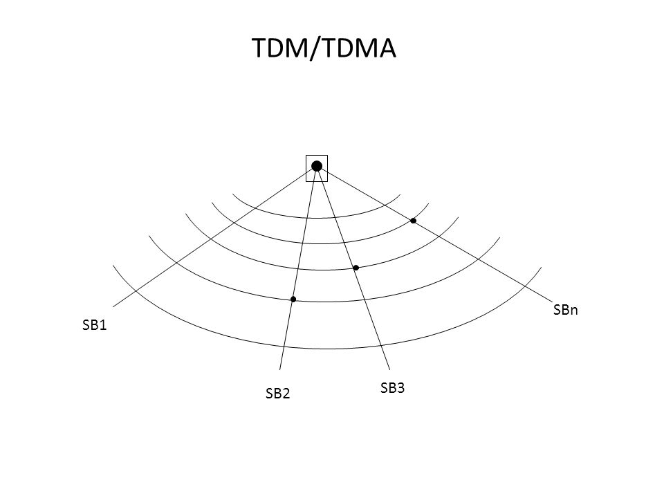 TDM/TDMA SBn SB3 SB2 SB1