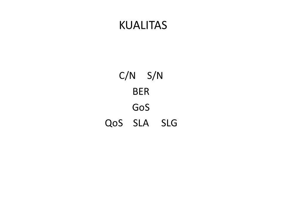 KUALITAS C/NS/N BER GoS QoSSLASLG