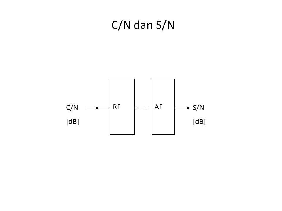C/N dan S/N RFAF C/N [dB] S/N [dB]