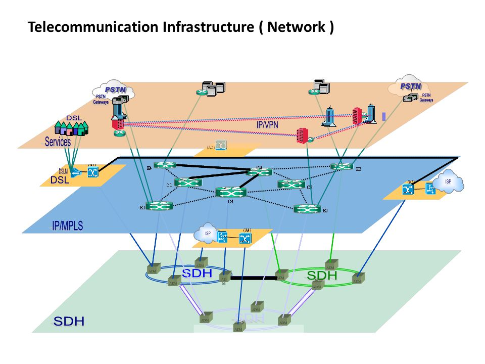 Telecommunication Infrastructure ( Network )