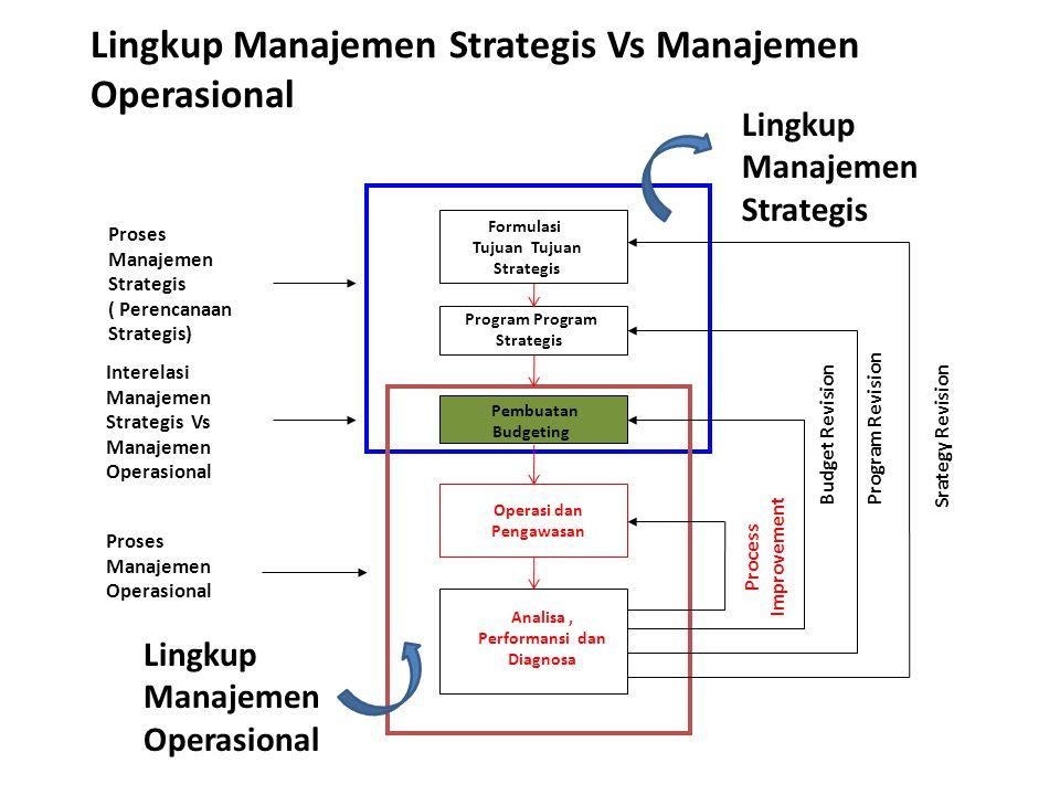 Formulasi Tujuan Strategis Program Strategis Pembuatan Budgeting Operasi dan Pengawasan Analisa, Performansi dan Diagnosa Proses Manajemen Strategis (