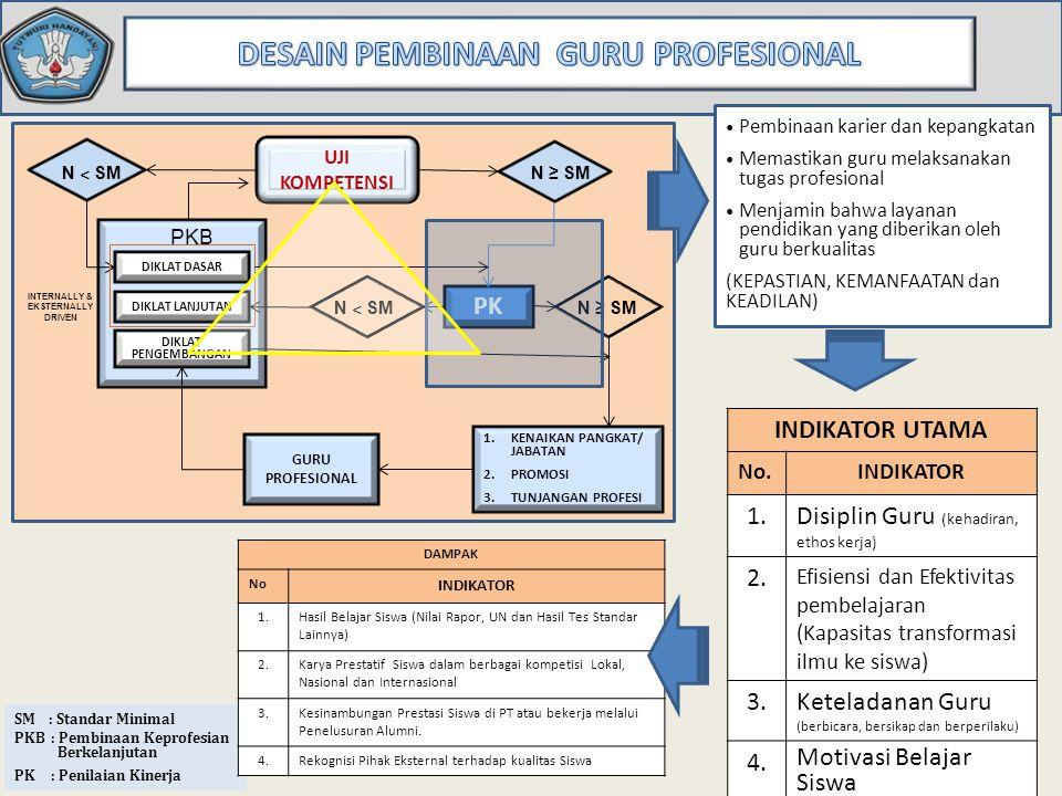 Evaluasi diri dan /atau refleksi Evaluasi diri dan /atau refleksi Awal Semester Profil Kinerja Guru Rencana PKB tahunan Penilaian Kinerja Guru (Akhir Semester) Peningkatan kinerja Tahap Informal dan Tahap Formal (kebutuhan guru) Pengembangan Kinerja (kebutuhan sekolah) Nilai Kinerja & Angka Kredit Berhak untuk: Promosi tugas tambahan Naik pangkat/jabatan Berhak untuk: Promosi tugas tambahan Naik pangkat/jabatan PKB Guru BADAN PSDMPK DAN PMP