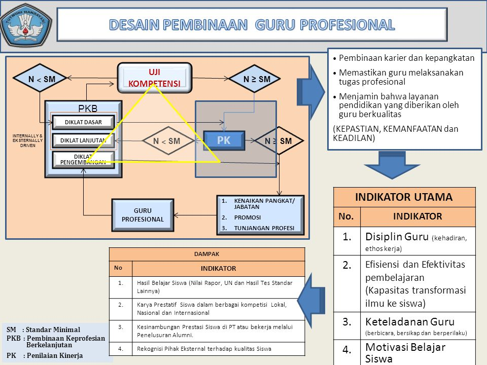 UJI KOMPETENSI PKB DIKLAT PENGEMBANGAN GURU PROFESIONAL 1.KENAIKAN PANGKAT/ JABATAN 2.PROMOSI PK INTERNALLY & EKSTERNALLY DRIVEN DIKLAT DASAR FORMAL/ NON FORMAL DIKLAT FUNGSIONAL DAN KEGIATAN KOLEKTIF GURU SM : Standar Minimal PKB : Pengembangan Keprofesian Berkelanjutan PK : Penilaian Kinerja ANGKA KREDIT UJIAN TL L STAGE 1 STAGE 2 TUNJANGAN PROFESI N < SM N ≥ SM NPK < SM BADAN PSDMPK DAN PMP