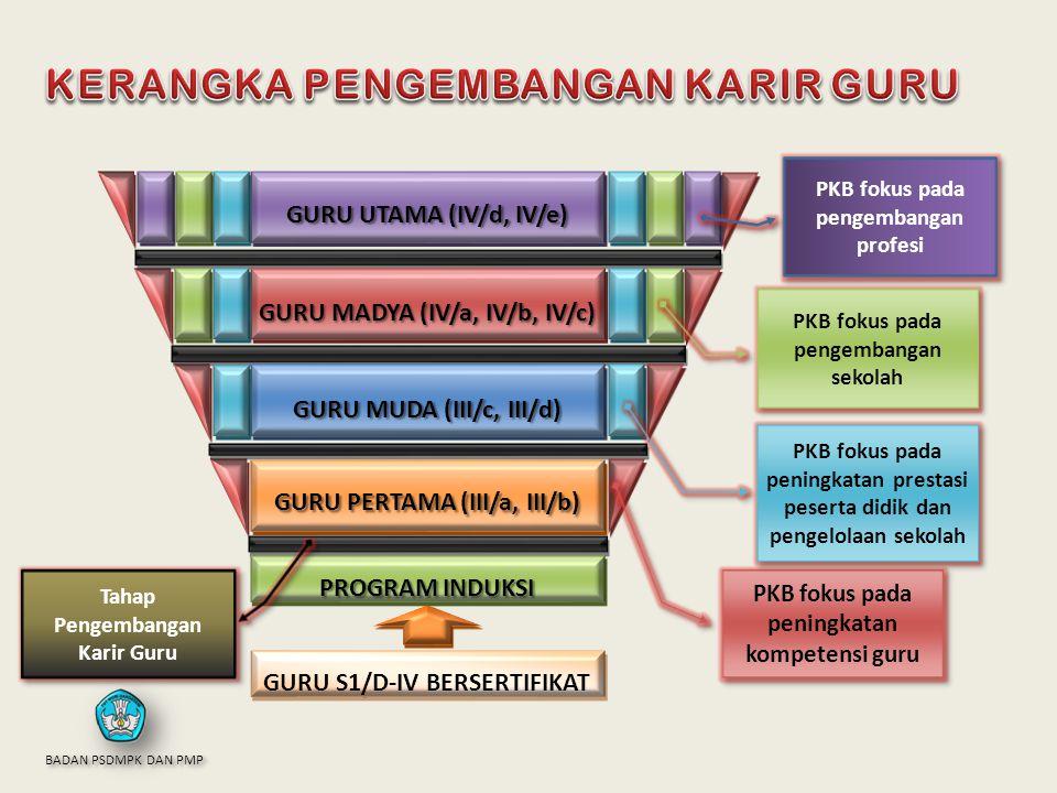 GURU PERTAMA (III/a, III/b) GURU MUDA (III/c, III/d) GURU MADYA (IV/a, IV/b, IV/c) GURU UTAMA (IV/d, IV/e) PROGRAM INDUKSI GURU S1/D-IV BERSERTIFIKAT