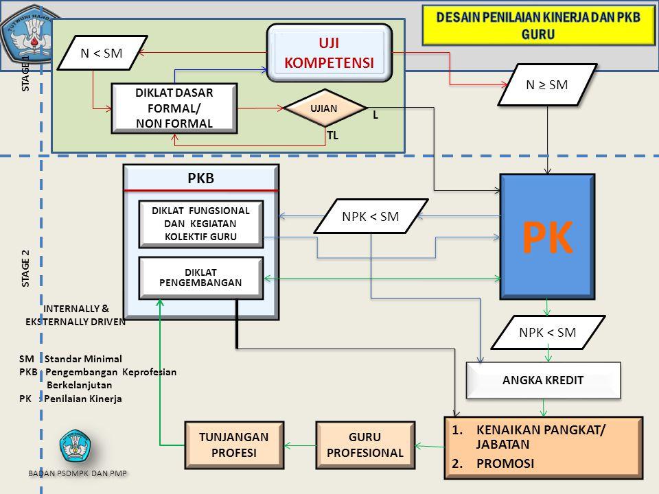 UJI KOMPETENSI PKB DIKLAT PENGEMBANGAN GURU PROFESIONAL 1.KENAIKAN PANGKAT/ JABATAN 2.PROMOSI PK INTERNALLY & EKSTERNALLY DRIVEN DIKLAT DASAR FORMAL/