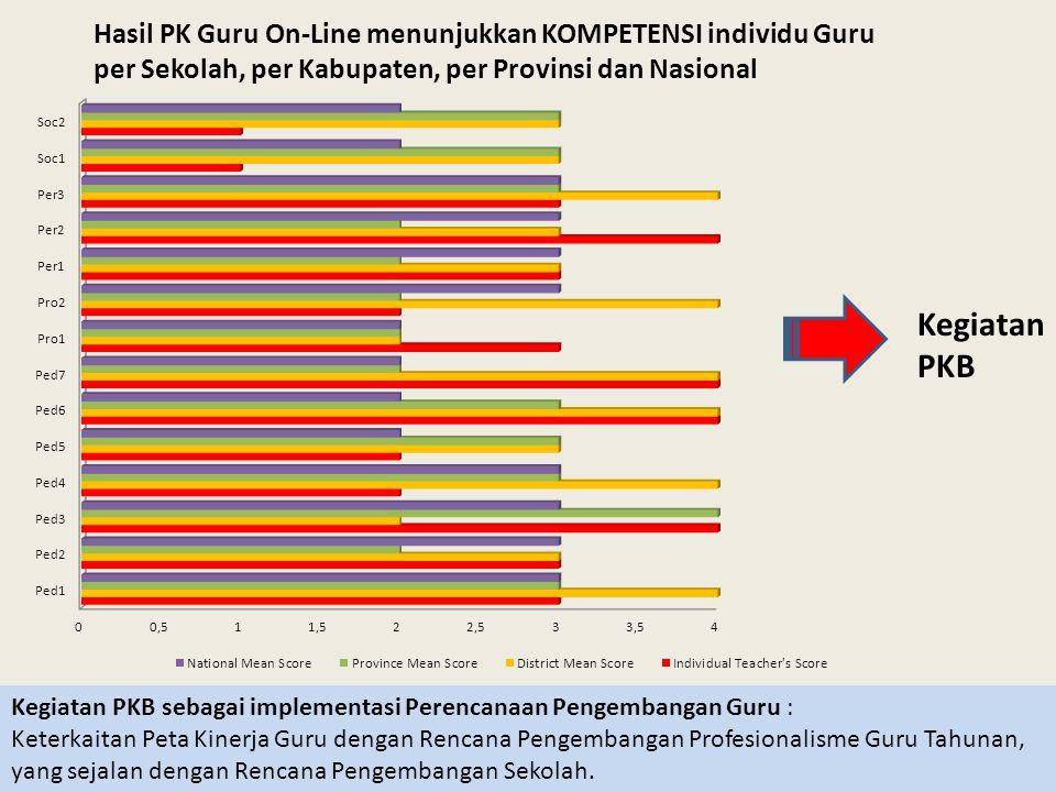 Kegiatan PKB Hasil PK Guru On-Line menunjukkan KOMPETENSI individu Guru per Sekolah, per Kabupaten, per Provinsi dan Nasional Kegiatan PKB sebagai imp