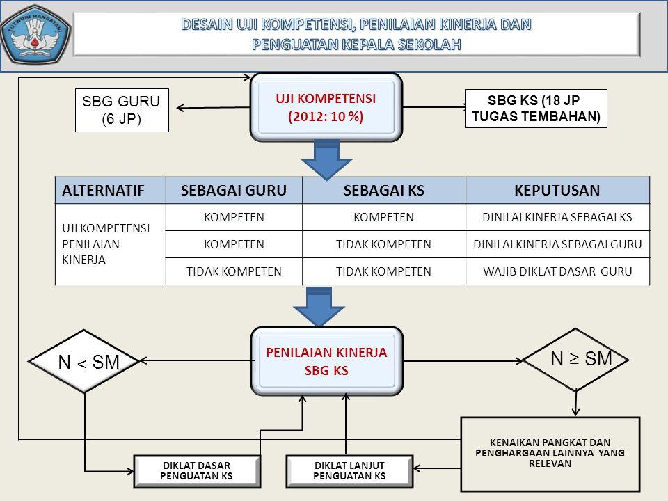 UJI KOMPETENSI N ˂ SM N ≥ SM DIKLAT DIKLAT PIM N ˂ SM N ≥ SM SDM KOMPETEN 1.KENAIKAN PANGKAT/ JABATAN 2.PROMOSI 3.TUNJANGAN JABATAN PK INTERNALLY & EKSTERNALLY DRIVEN DIKLAT TEKNIS DIKLAT FUNGSIONAL PK : PENILAIAN KINERJA