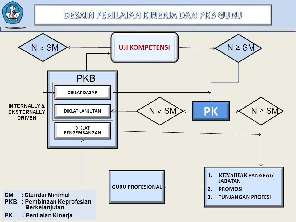UJI KOMPETENSI N ˂ SM N ≥ SM PKB DIKLAT PENGEMBANGAN N ˂ SM N ≥ SM GURU PROFESIONAL 1.KENAIKAN PANGKAT/ JABATAN 2.PROMOSI 3.TUNJANGAN PROFESI PK INTER