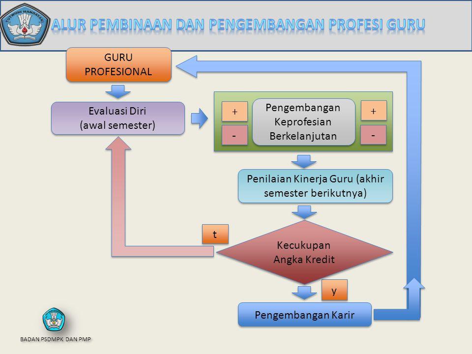 1.Persiapan penilaian 2.Pelaksanaan penilaian (pengumpulan fakta ) Pengamatan Pemantauan 3.